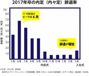 2017年卒の内定(内々定)辞退率