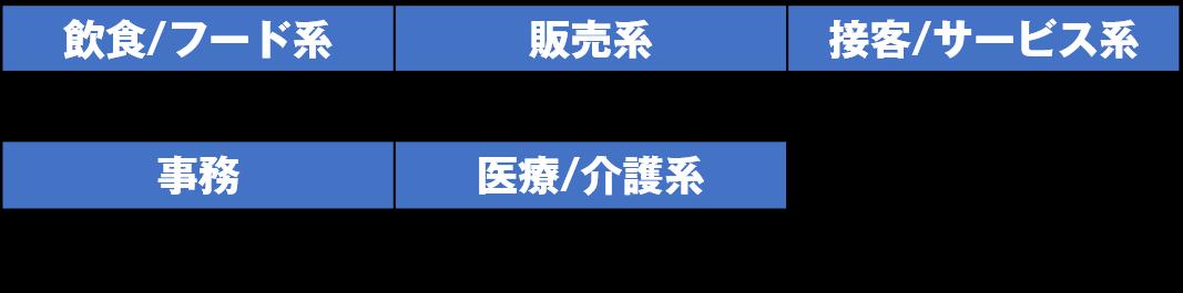 平均時給(大阪)2019年