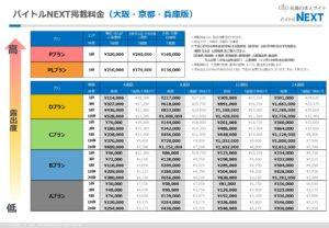 バイトルNEXT 関西料金表