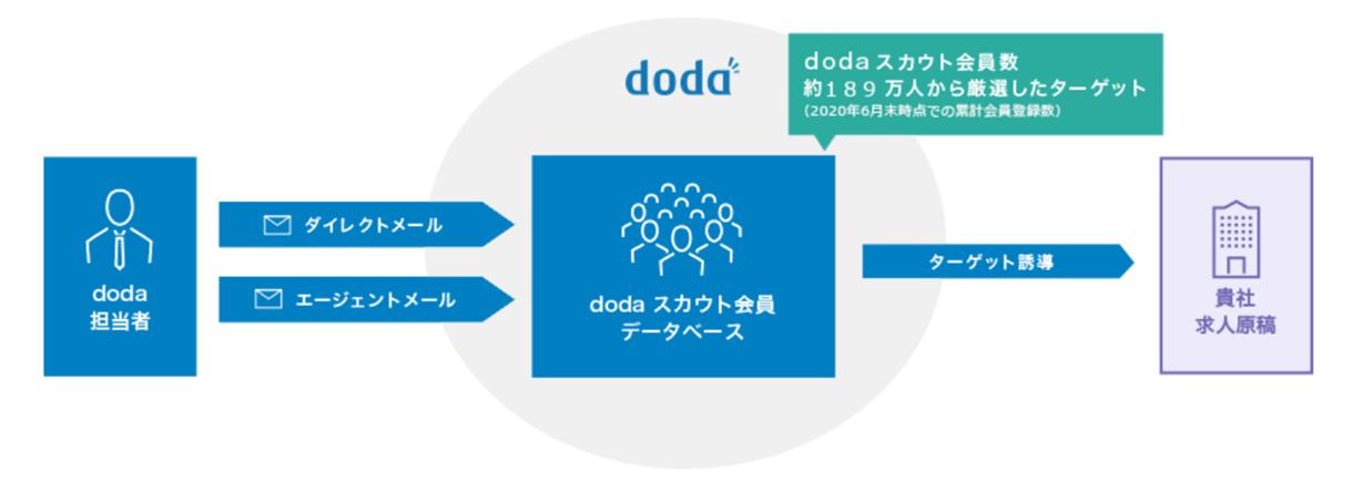 doda「DMサービス」